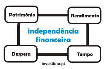 Os 4 factores que condicionam a independência financeira