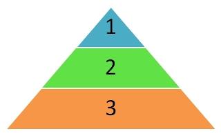 Pirâmide da importância