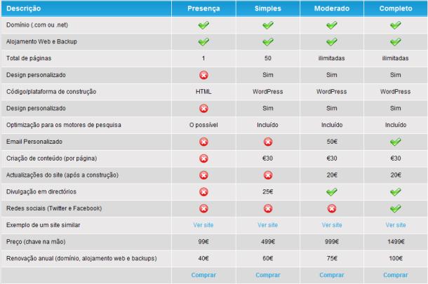 Negócio da construção de websites para empresas
