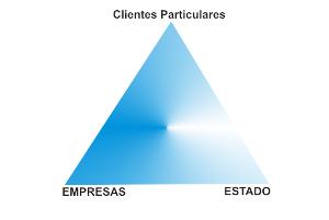 Triângulo dos clientes, categorias de cliente