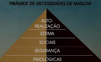 Gerir a motivação pessoal com base na Pirâmide das Necessidades de Maslow