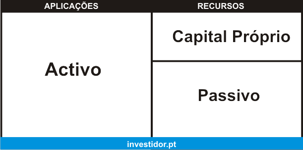 Financiamento para empresas. Aspectos importantes