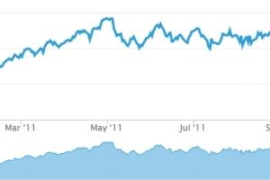 Aprender a investir através de simuladores de investimento