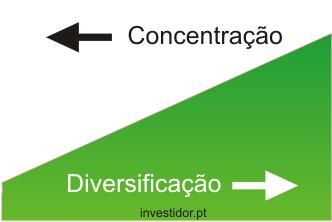 Diversificar ou não diversificar investimentos?