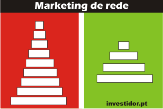 Marketing de rede e multinível é de confiar?