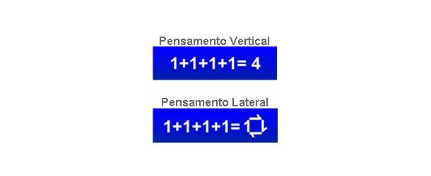 Pensamento Vertical e Pensamento Lateral