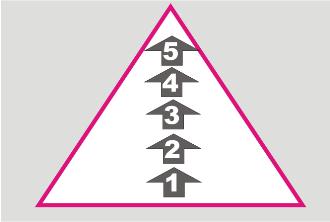 Criação de negócios com base na pirâmide das necessidades.
